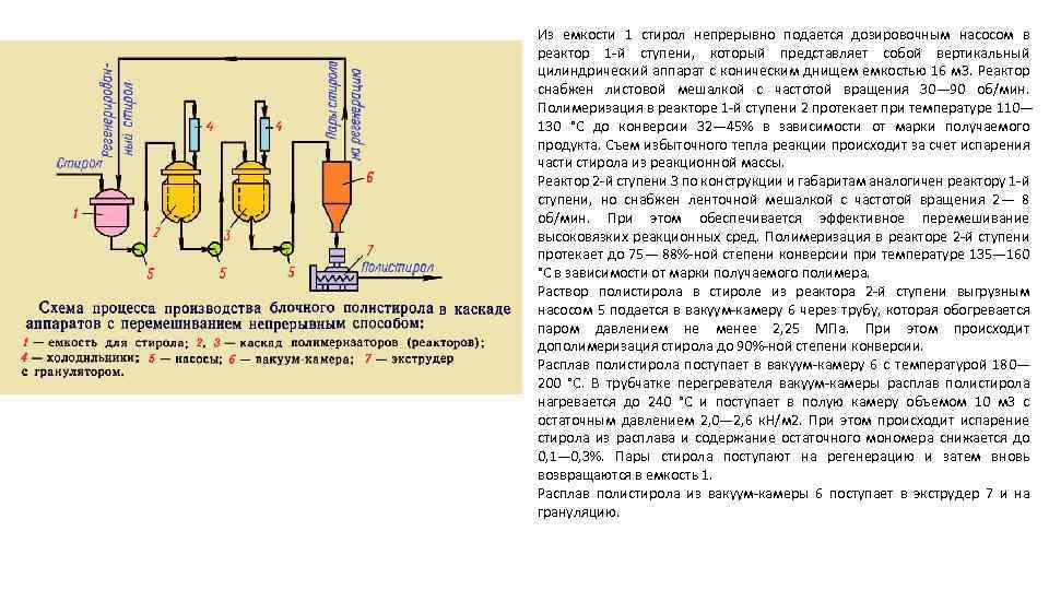 Из емкости 1 стирол непрерывно подается дозировочным насосом в реактор 1 -й ступени, который