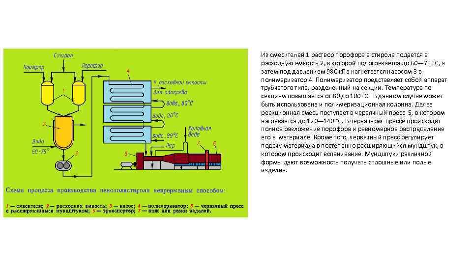 Из смесителей 1 раствор порофора в стироле подается в расходную емкость 2, в которой