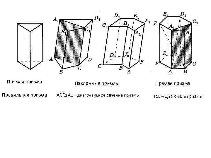 Прямая призма Наклонные призмы Правильная призма ACC 1 A 1 – диагональное сечение призмы