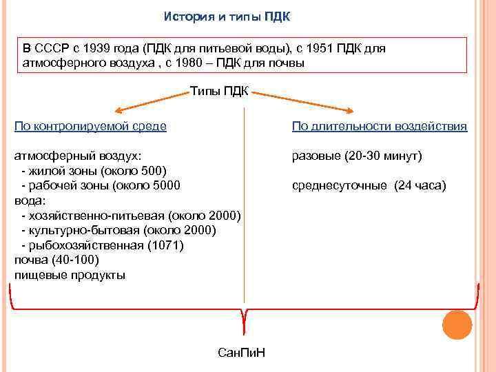История и типы ПДК В СССР с 1939 года (ПДК для питьевой воды), с
