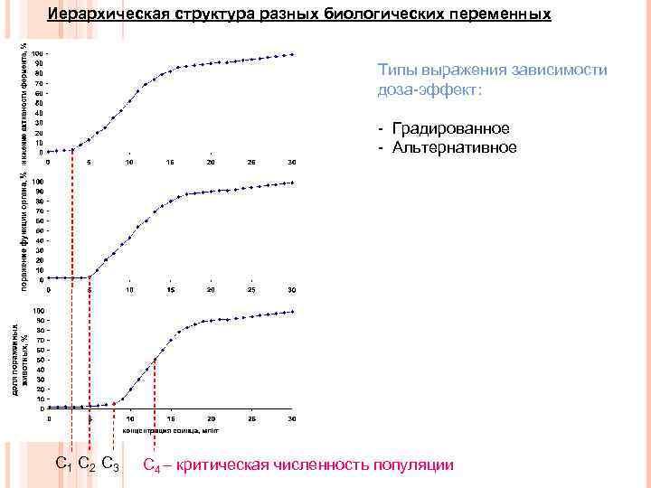 Иерархическая структура разных биологических переменных Типы выражения зависимости доза-эффект: - Градированное - Альтернативное С