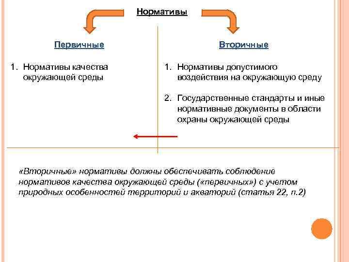 Нормативы Первичные 1. Нормативы качества окружающей среды Вторичные 1. Нормативы допустимого воздействия на окружающую
