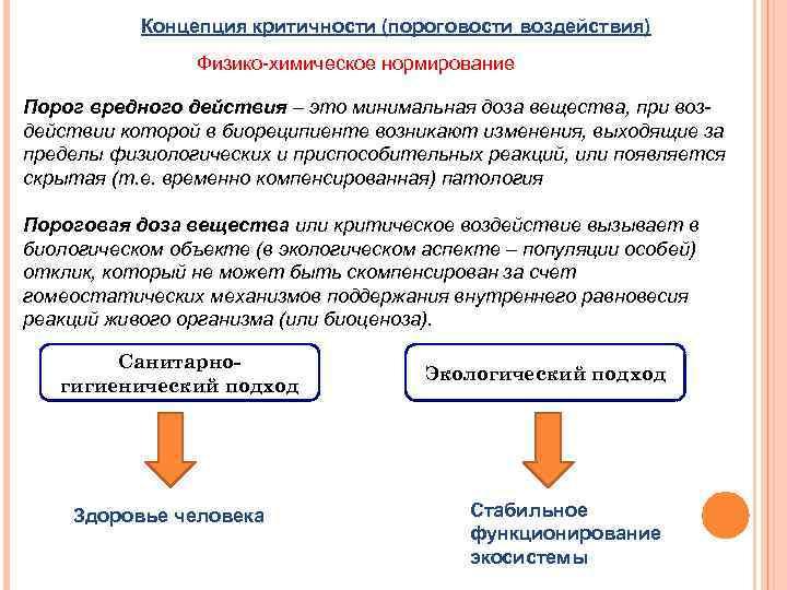 Концепция критичности (пороговости воздействия) Физико-химическое нормирование Порог вредного действия – это минимальная доза вещества,