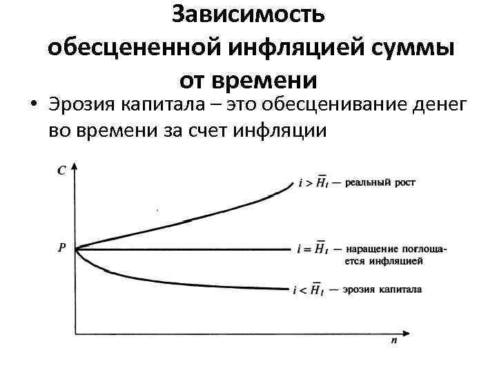 Зависимость обесцененной инфляцией суммы от времени • Эрозия капитала – это обесценивание денег во