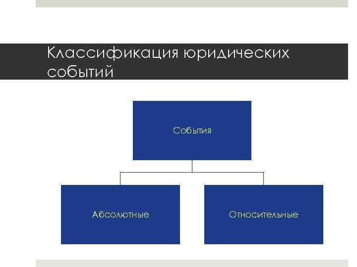 Классификация юридических событий События Абсолютные Относительные