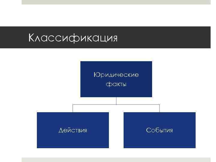 Классификация Юридические факты Действия События