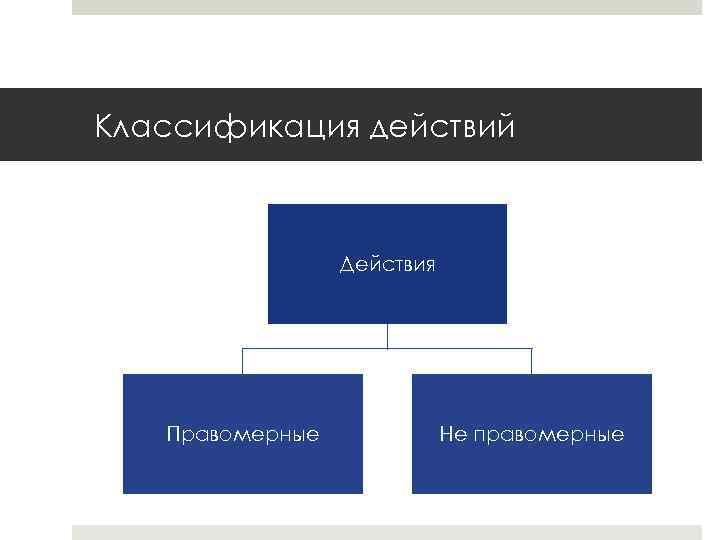 Классификация действий Действия Правомерные Не правомерные