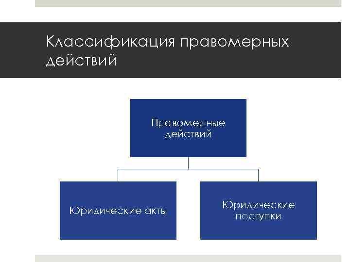 Классификация правомерных действий Правомерные действий Юридические акты Юридические поступки