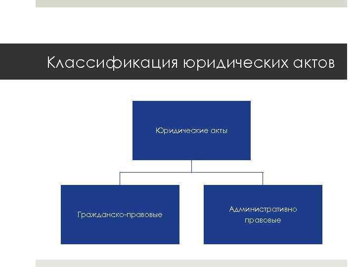 Классификация юридических актов Юридические акты Гражданско-правовые Административно правовые