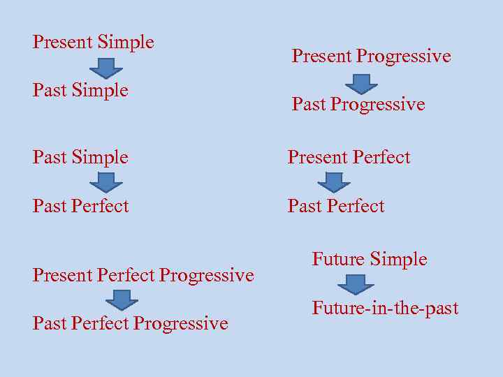 Simple present und present progressive