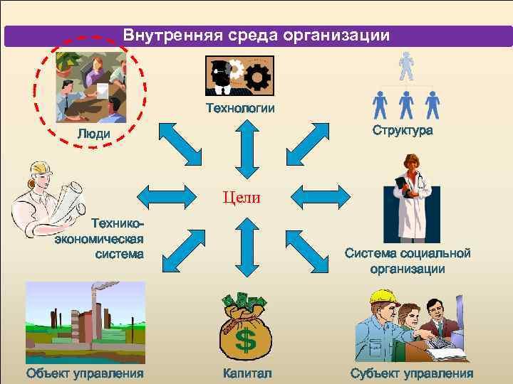 Внутренняя среда организации Технологии Структура Люди Цели Техникоэкономическая система Объект управления Система социальной организации
