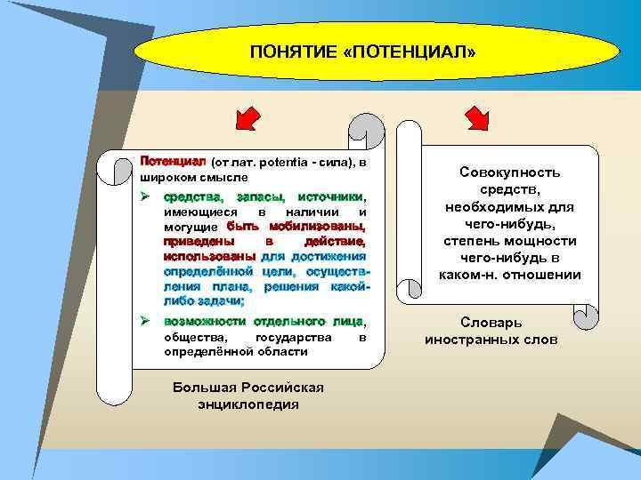 ПОНЯТИЕ «ПОТЕНЦИАЛ» Потенциал (от лат. potentia - сила), в широком смысле Ø средства, запасы,