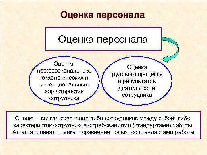 Оценка персонала Оценка профессиональных, психологических и интенциональных характеристик сотрудника Оценка трудового процесса и результатов