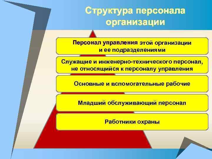 Структура персонала организации Персонал управления этой организации и ее подразделениями Служащие и инженерно-технического персонал,