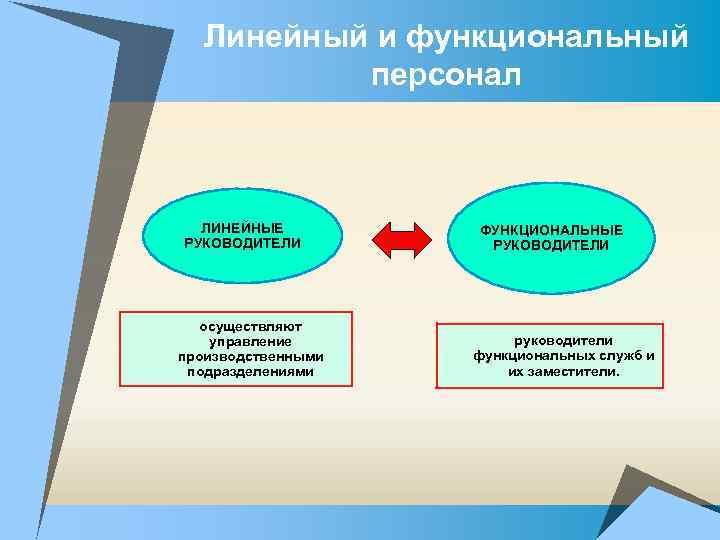 Линейный и функциональный персонал ЛИНЕЙНЫЕ РУКОВОДИТЕЛИ осуществляют управление производственными подразделениями ФУНКЦИОНАЛЬНЫЕ РУКОВОДИТЕЛИ руководители функциональных