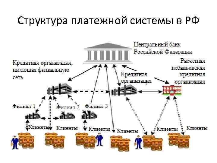 Структура платежной системы в РФ