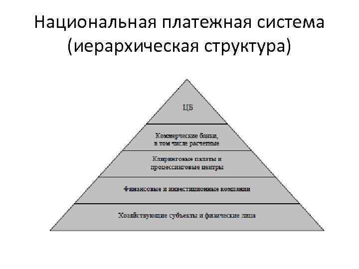 Национальная платежная система (иерархическая структура)