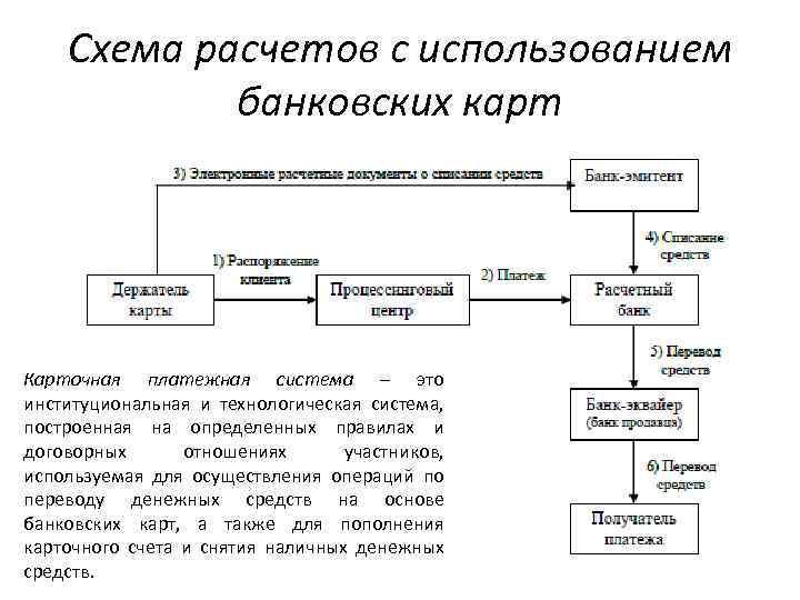 Схема расчетов с использованием банковских карт Карточная платежная система – это институциональная и технологическая