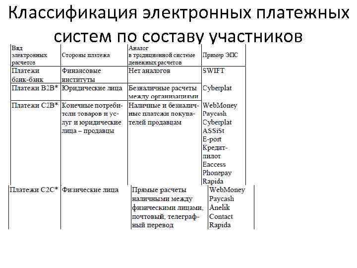 Классификация электронных платежных систем по составу участников