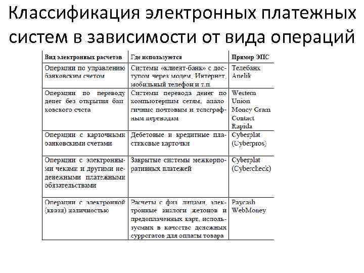 Классификация электронных платежных систем в зависимости от вида операций