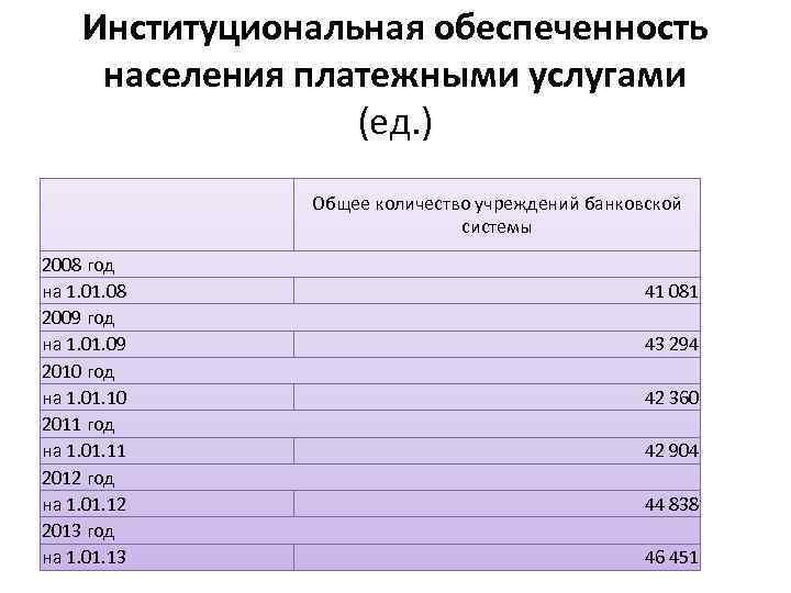 Институциональная обеспеченность населения платежными услугами (ед. ) Общее количество учреждений банковской системы 2008 год