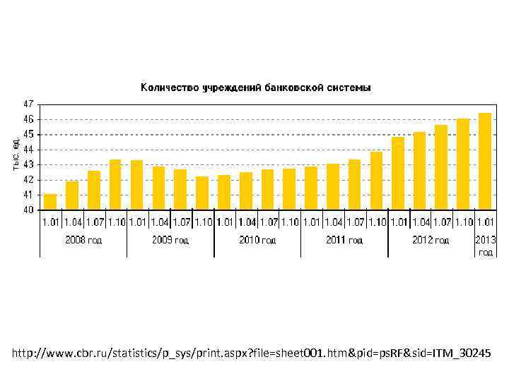 http: //www. cbr. ru/statistics/p_sys/print. aspx? file=sheet 001. htm&pid=ps. RF&sid=ITM_30245