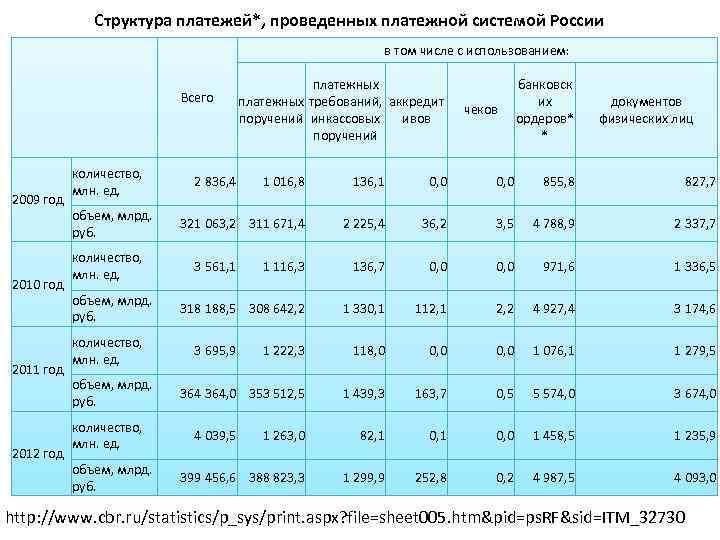 Структура платежей*, проведенных платежной системой России в том числе с использованием: 2009 год 2010