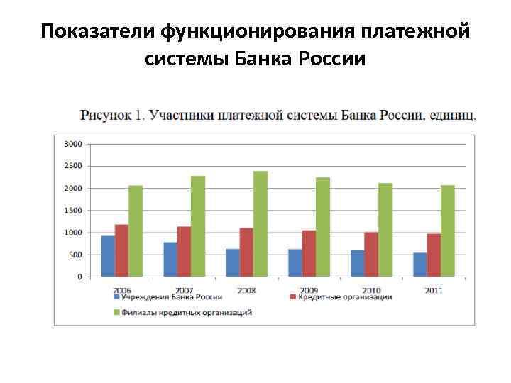 Показатели функционирования платежной системы Банка России