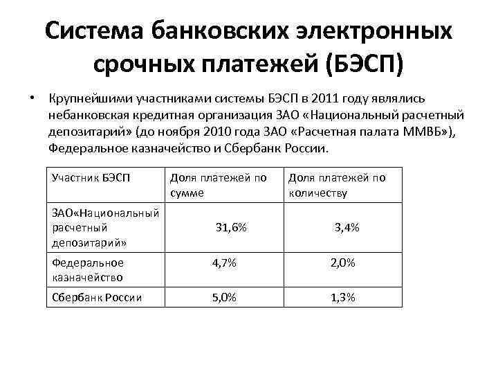 Система банковских электронных срочных платежей (БЭСП) • Крупнейшими участниками системы БЭСП в 2011 году