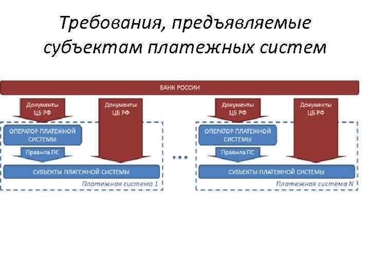 Требования, предъявляемые субъектам платежных систем