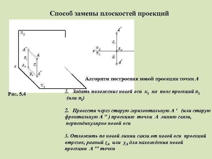 Способ замены плоскостей проекций Алгоритм построения новой проекции точки A Рис. 5. 4 1.