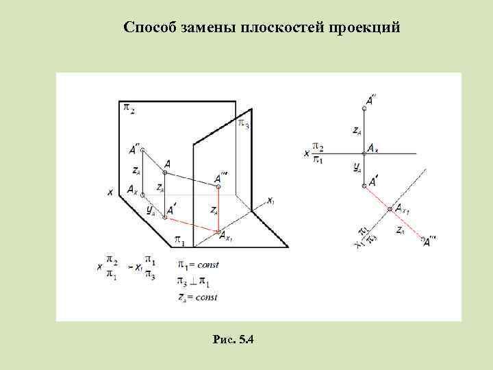 Способ замены плоскостей проекций Рис. 5. 4