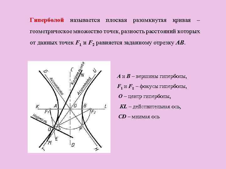 Гиперболой называется плоская разомкнутая кривая – геометрическое множество точек, разность расстояний которых от данных