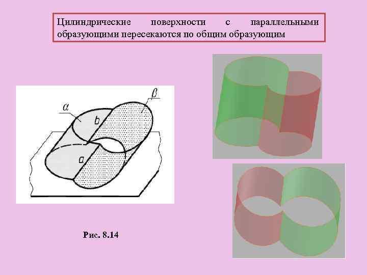 Цилиндрические поверхности с параллельными образующими пересекаются по общим образующим Рис. 8. 14