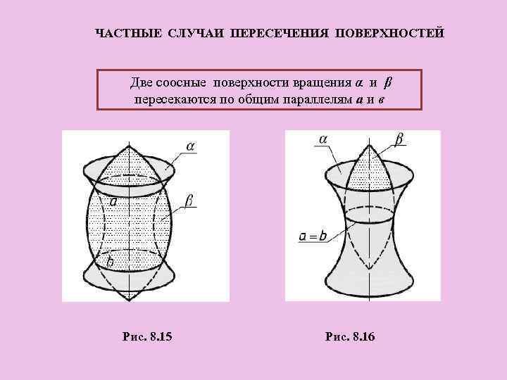ЧАСТНЫЕ СЛУЧАИ ПЕРЕСЕЧЕНИЯ ПОВЕРХНОСТЕЙ Две соосные поверхности вращения α и β пересекаются по общим