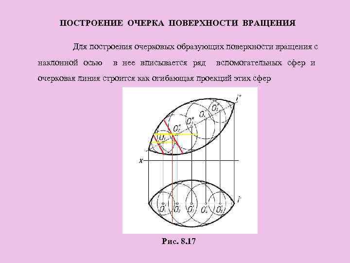 ПОСТРОЕНИЕ ОЧЕРКА ПОВЕРХНОСТИ ВРАЩЕНИЯ Для построения очерковых образующих поверхности вращения с наклонной осью в