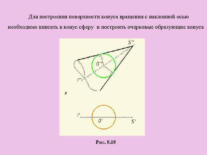 Для построения поверхности конуса вращения с наклонной осью необходимо вписать в конус сферу и