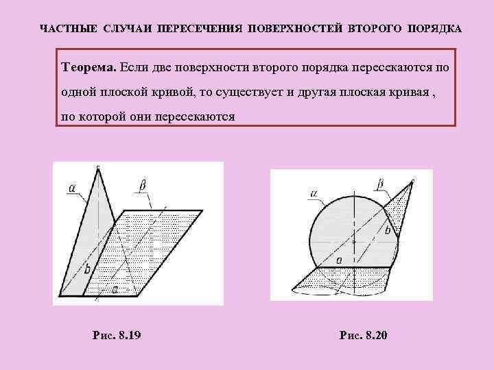 ЧАСТНЫЕ СЛУЧАИ ПЕРЕСЕЧЕНИЯ ПОВЕРХНОСТЕЙ ВТОРОГО ПОРЯДКА Теорема. Если две поверхности второго порядка пересекаются по