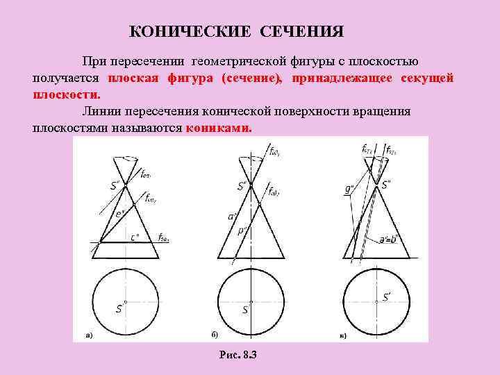 КОНИЧЕСКИЕ СЕЧЕНИЯ При пересечении геометрической фигуры с плоскостью получается плоская фигура (сечение), принадлежащее секущей