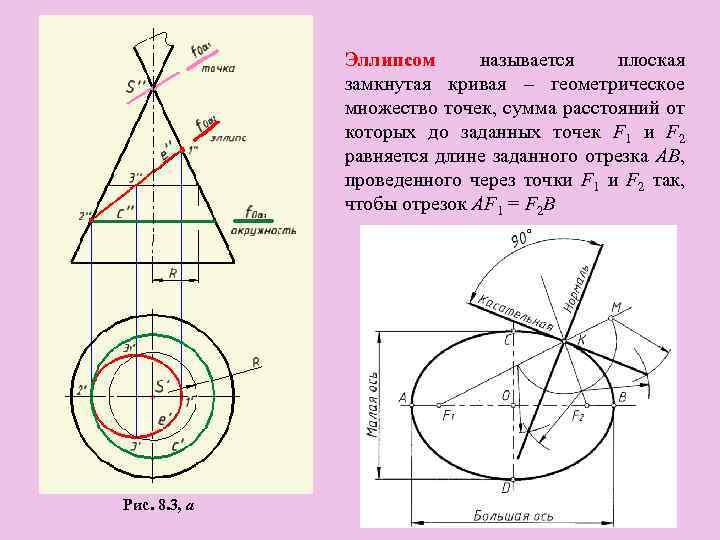 Эллипсом называется плоская замкнутая кривая – геометрическое множество точек, сумма расстояний от которых до