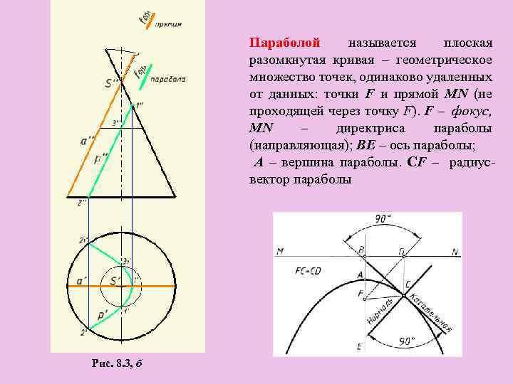 Параболой называется плоская разомкнутая кривая – геометрическое множество точек, одинаково удаленных от данных: точки