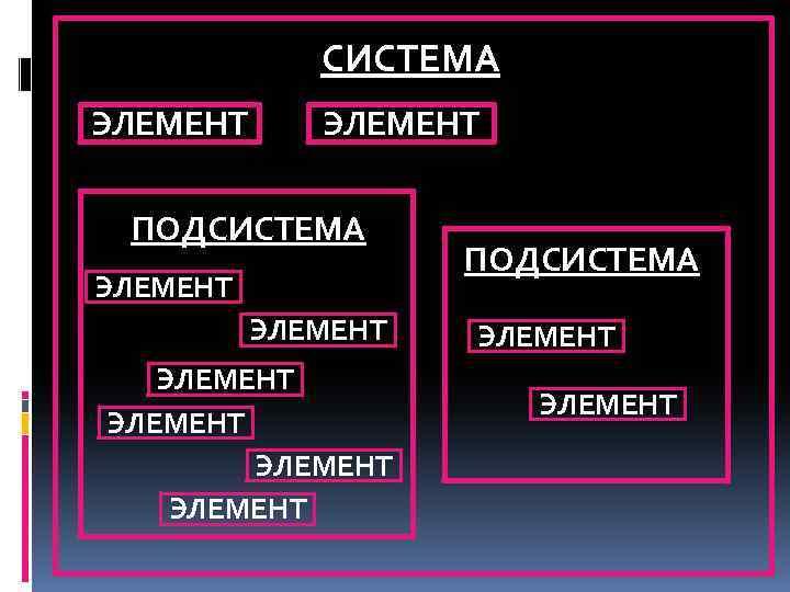 СИСТЕМА ЭЛЕМЕНТ ПОДСИСТЕМА ЭЛЕМЕНТ ЭЛЕМЕНТ ПОДСИСТЕМА ЭЛЕМЕНТ