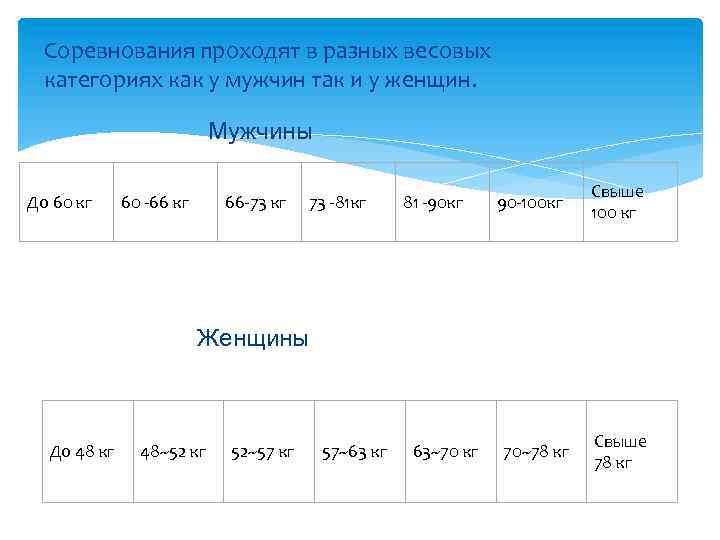 Соревнования проходят в разных весовых категориях как у мужчин так и у женщин. Мужчины