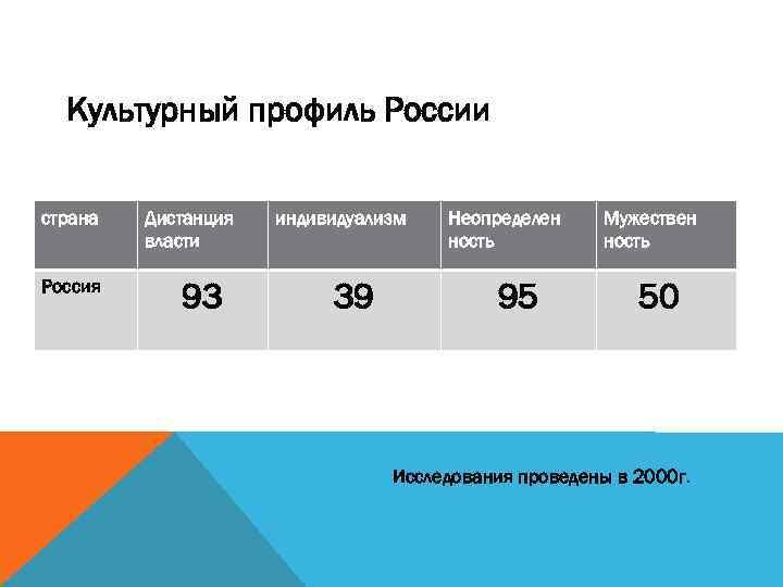 Культурный профиль России страна Россия Дистанция власти 93 индивидуализм 39 Неопределен ность 95 Мужествен