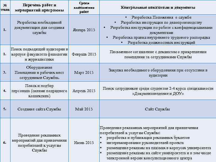 № этапа 1. Перечень работ и мероприятий программы Разработка необходимой документации для создания службы