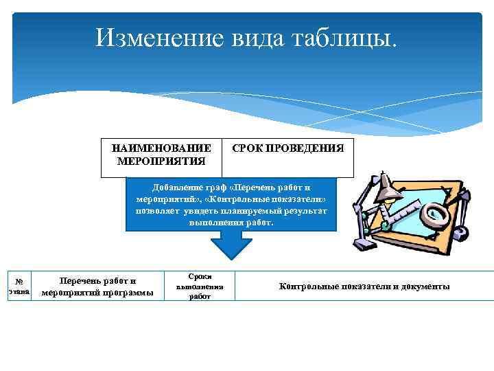 Изменение вида таблицы. НАИМЕНОВАНИЕ МЕРОПРИЯТИЯ СРОК ПРОВЕДЕНИЯ Добавление граф «Перечень работ и мероприятий» ,