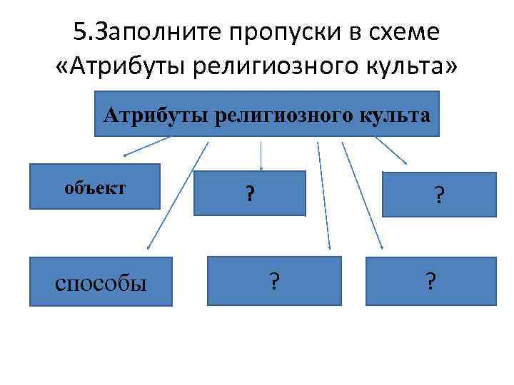 Заполни пропуски в схеме использую предлагаемые слова для справок