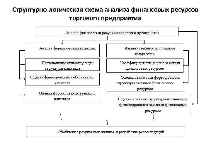 Структурно-логическая схема предприятия