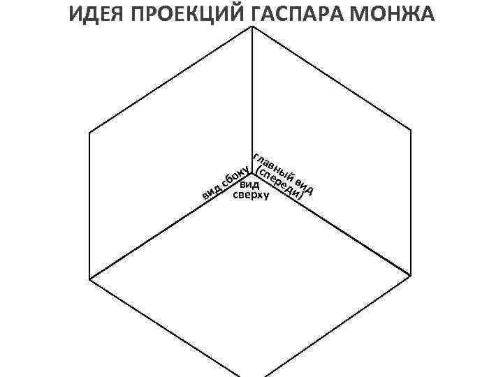 ИДЕЯ ПРОЕКЦИЙ ГАСПАРА МОНЖА гла в у (спеный к бовид ред вид с и)