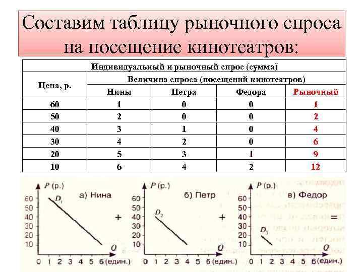 Составим таблицу рыночного спроса на посещение кинотеатров: Цена, р. 60 50 40 30 20
